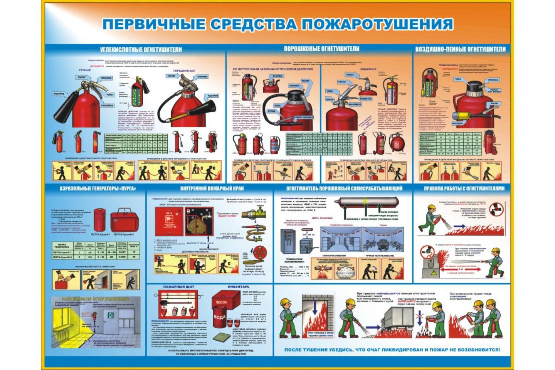 Как сделать расчет средств первичного пожаротушения